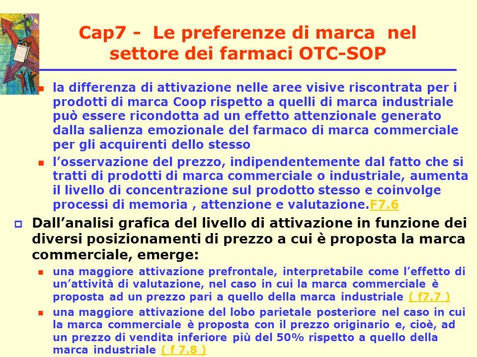 Cap7 - Le preferenze di marca nel settore dei farmaci OTC-SOP la differenza di attivazione nelle aree visive riscontrata per i prodotti di marca Coop