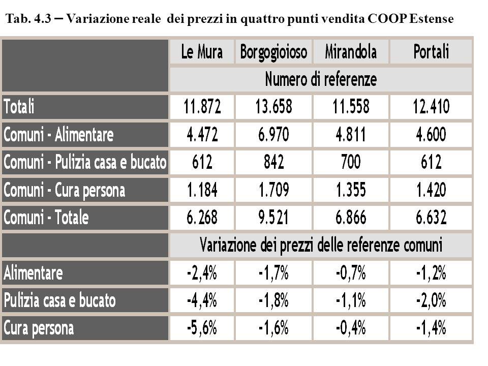 Tab. 4.3 – Variazione reale dei prezzi in quattro punti vendita COOP Estense