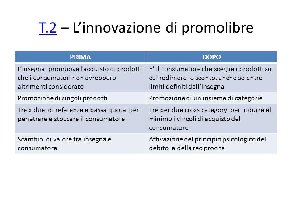 T.2T.2 – Linnovazione di promolibre PRIMADOPO Linsegna promuove lacquisto di prodotti che i consumatori non avrebbero altrimenti considerato E il cons