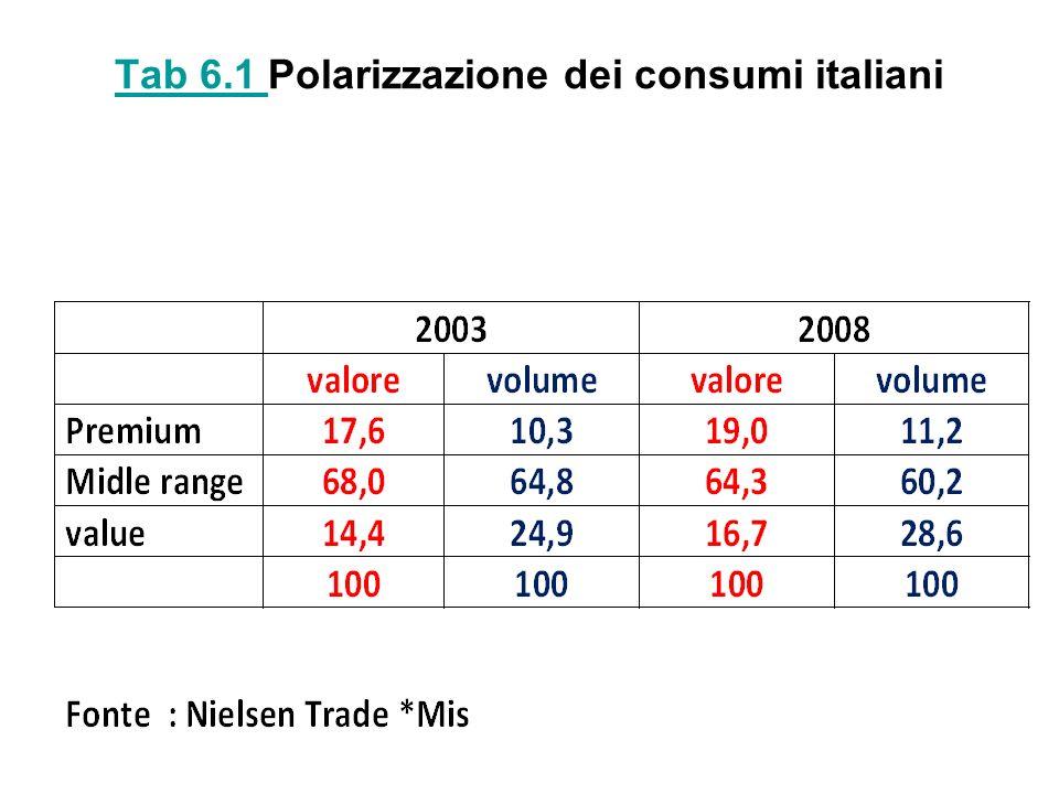 Tab 6.1 Tab 6.1 Polarizzazione dei consumi italiani