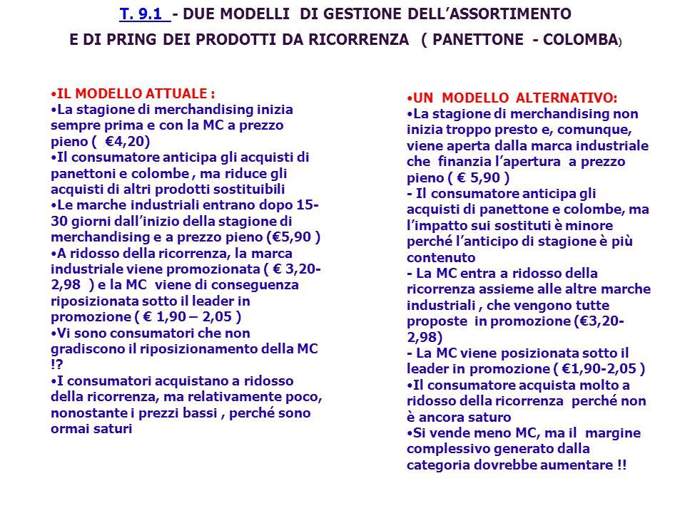 T. 9.1 T. 9.1 - DUE MODELLI DI GESTIONE DELLASSORTIMENTO E DI PRING DEI PRODOTTI DA RICORRENZA ( PANETTONE - COLOMBA ) IL MODELLO ATTUALE : La stagion