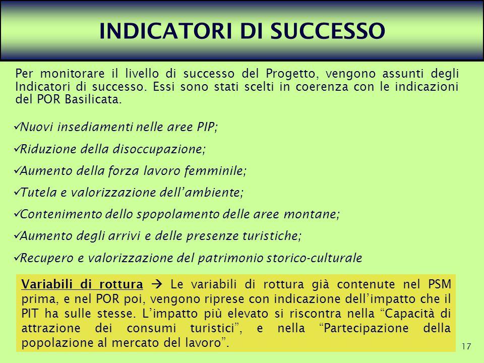 17 INDICATORI DI SUCCESSO Per monitorare il livello di successo del Progetto, vengono assunti degli Indicatori di successo. Essi sono stati scelti in