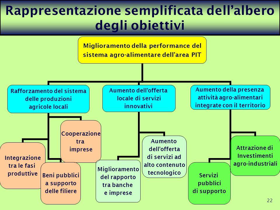 22 Rappresentazione semplificata dellalbero degli obiettivi Miglioramento della performance del sistema agro- alimentare dellarea PIT Rafforzamento de