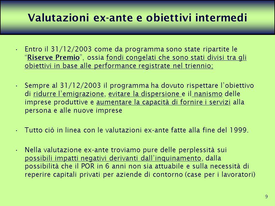 9 Valutazioni ex-ante e obiettivi intermedi Entro il 31/12/2003 come da programma sono state ripartite leRiserve Premio, ossia fondi congelati che son