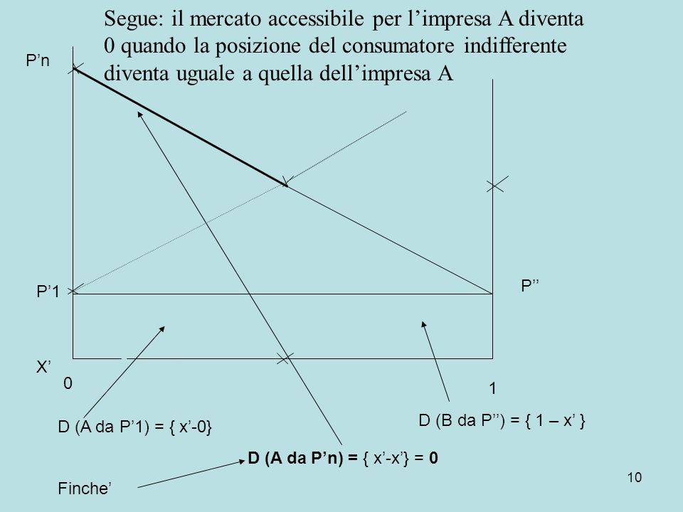 10 P1 P 0 1 D (A da P1) = { x-0} D (A da Pn) = { x-x} = 0 Finche D (B da P) = { 1 – x } Pn X Segue: il mercato accessibile per limpresa A diventa 0 quando la posizione del consumatore indifferente diventa uguale a quella dellimpresa A