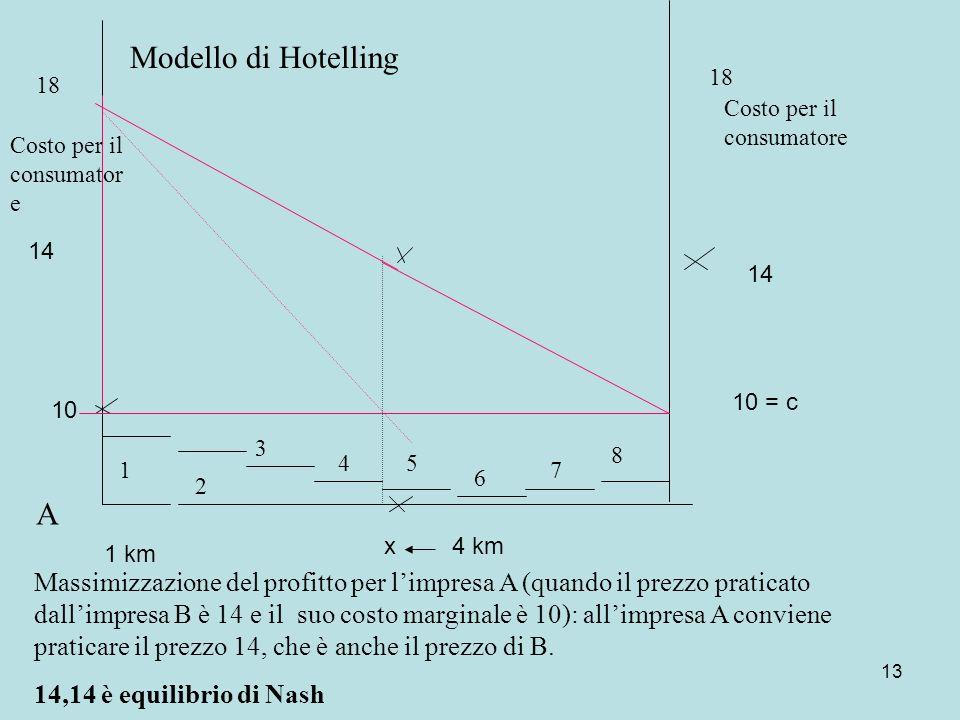 13 10 1 km 4 km 14 10 = c 14 x Modello di Hotelling Costo per il consumator e 18 A Massimizzazione del profitto per limpresa A (quando il prezzo praticato dallimpresa B è 14 e il suo costo marginale è 10): allimpresa A conviene praticare il prezzo 14, che è anche il prezzo di B.