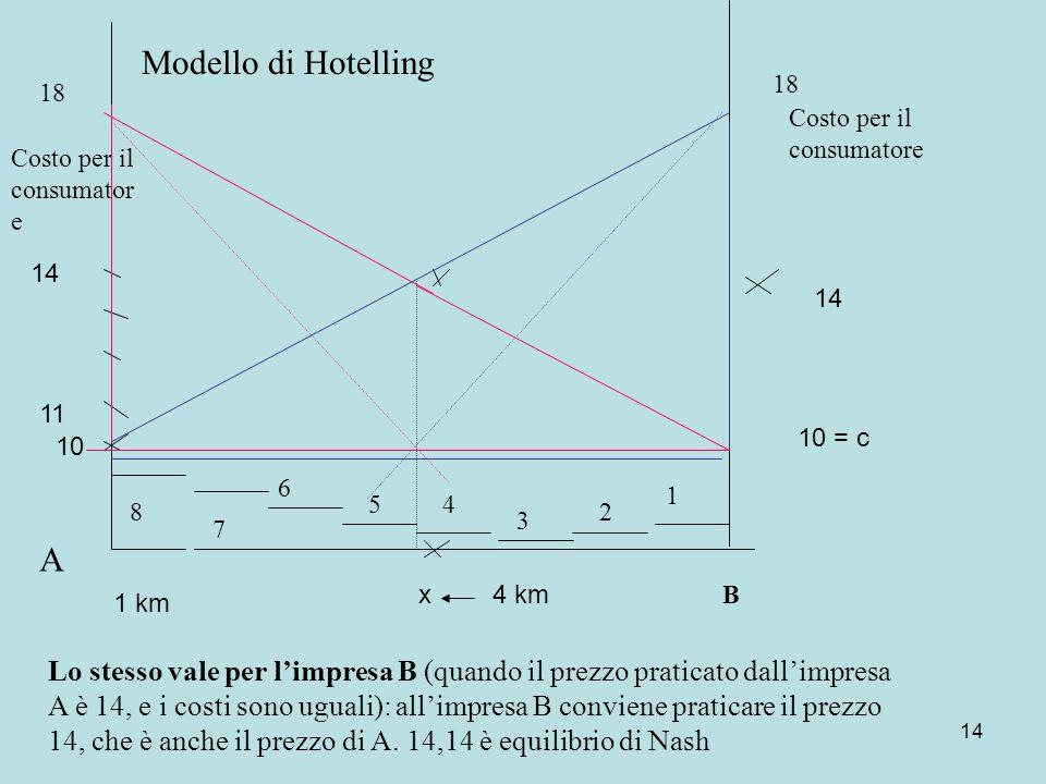 14 10 1 km 4 km 11 14 10 = c 14 x Modello di Hotelling Costo per il consumator e 18 A Lo stesso vale per limpresa B (quando il prezzo praticato dallimpresa A è 14, e i costi sono uguali): allimpresa B conviene praticare il prezzo 14, che è anche il prezzo di A.
