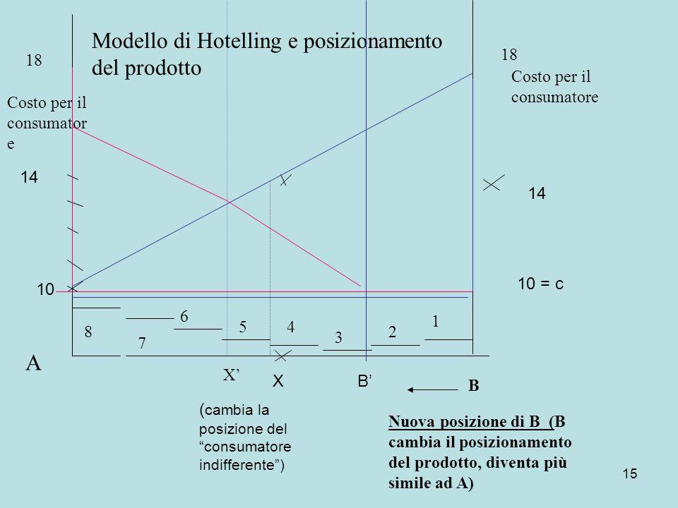 15 10 14 10 = c 14 Modello di Hotelling e posizionamento del prodotto Costo per il consumator e 18 A 8 7 6 54 3 2 1 B X Nuova posizione di B (B cambia il posizionamento del prodotto, diventa più simile ad A) BX ( cambia la posizione del consumatore indifferente)