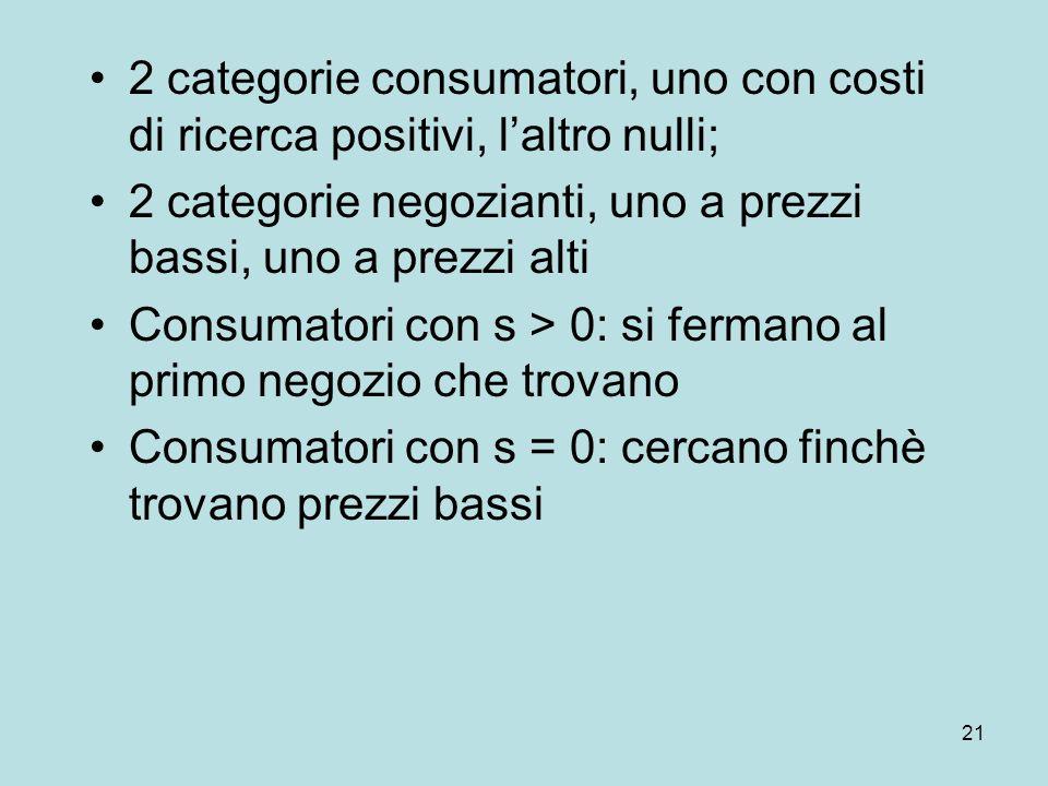21 2 categorie consumatori, uno con costi di ricerca positivi, laltro nulli; 2 categorie negozianti, uno a prezzi bassi, uno a prezzi alti Consumatori con s > 0: si fermano al primo negozio che trovano Consumatori con s = 0: cercano finchè trovano prezzi bassi