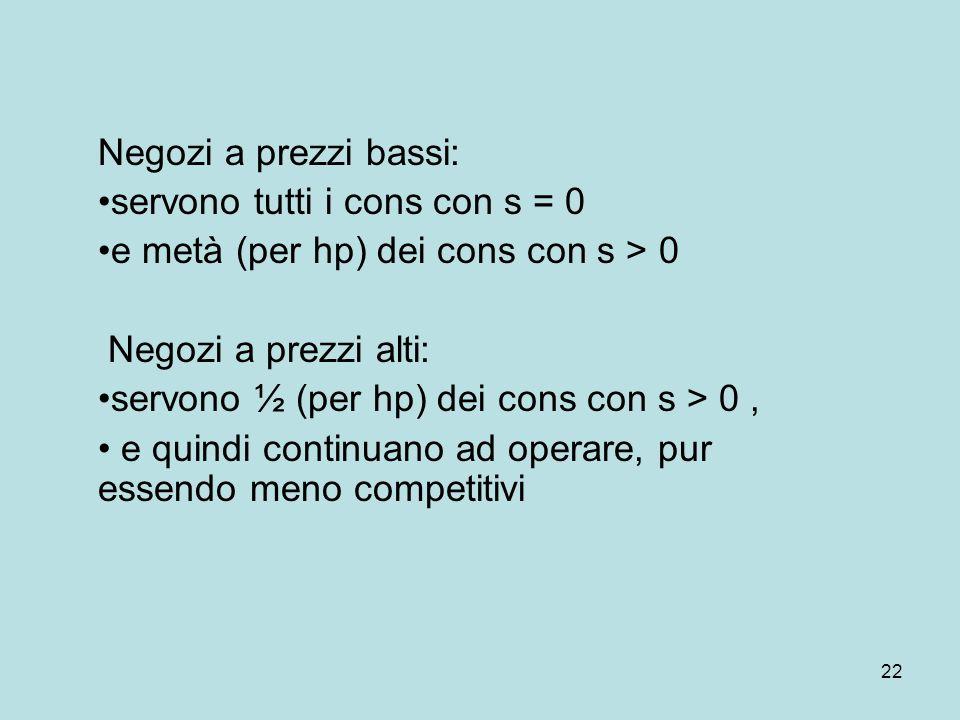 22 Negozi a prezzi bassi: servono tutti i cons con s = 0 e metà (per hp) dei cons con s > 0 Negozi a prezzi alti: servono ½ (per hp) dei cons con s > 0, e quindi continuano ad operare, pur essendo meno competitivi
