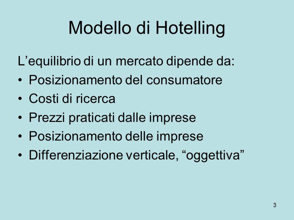3 Modello di Hotelling Lequilibrio di un mercato dipende da: Posizionamento del consumatore Costi di ricerca Prezzi praticati dalle imprese Posizionam