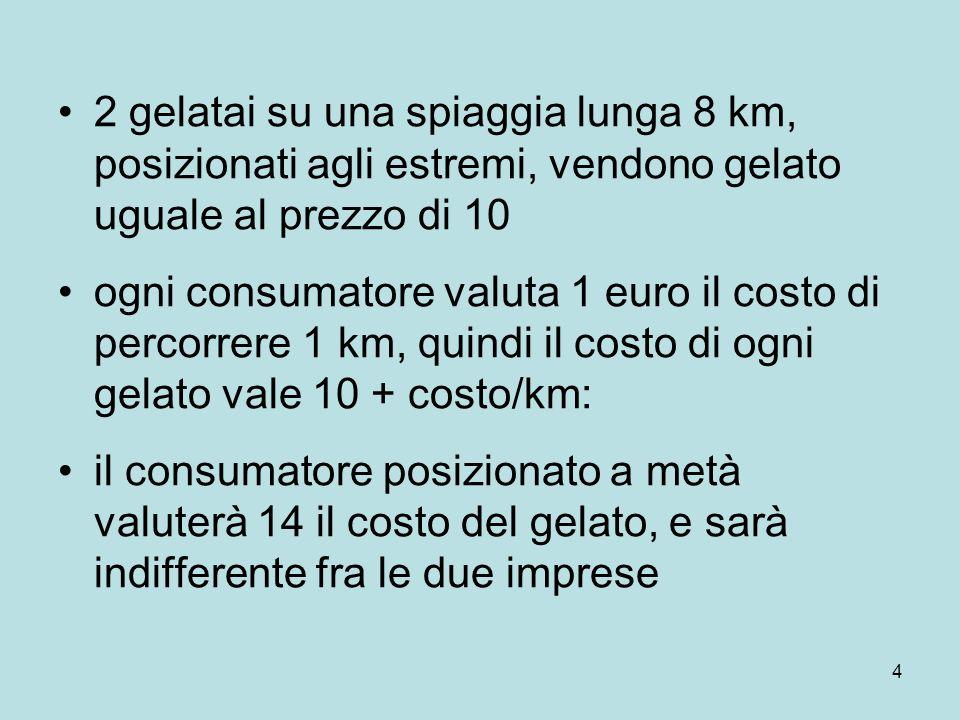 4 2 gelatai su una spiaggia lunga 8 km, posizionati agli estremi, vendono gelato uguale al prezzo di 10 ogni consumatore valuta 1 euro il costo di percorrere 1 km, quindi il costo di ogni gelato vale 10 + costo/km: il consumatore posizionato a metà valuterà 14 il costo del gelato, e sarà indifferente fra le due imprese