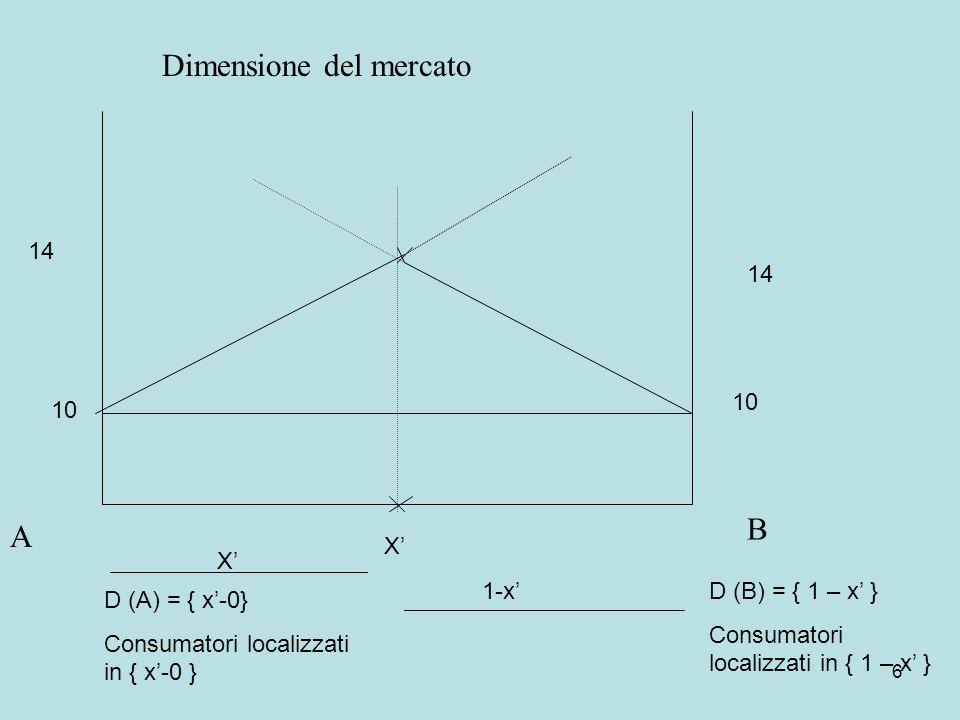 6 10 14 10 14 X D (A) = { x-0} Consumatori localizzati in { x-0 } X 1-xD (B) = { 1 – x } Consumatori localizzati in { 1 – x } Dimensione del mercato A