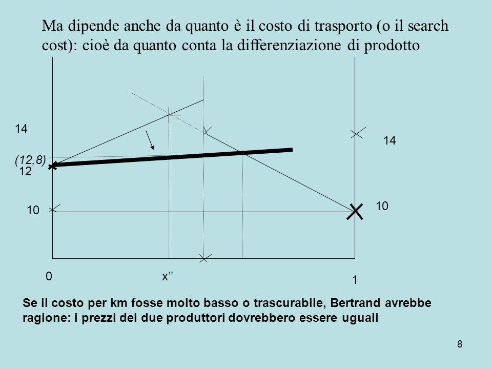 8 10 14 10 14 0 1 Se il costo per km fosse molto basso o trascurabile, Bertrand avrebbe ragione: i prezzi dei due produttori dovrebbero essere uguali 12 x Ma dipende anche da quanto è il costo di trasporto (o il search cost): cioè da quanto conta la differenziazione di prodotto (12,8)