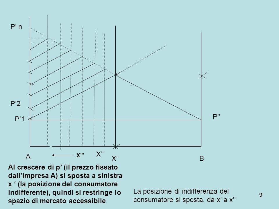 9 P1 P X A B Al crescere di p (il prezzo fissato dallimpresa A) si sposta a sinistra x (la posizione del consumatore indifferente), quindi si restring