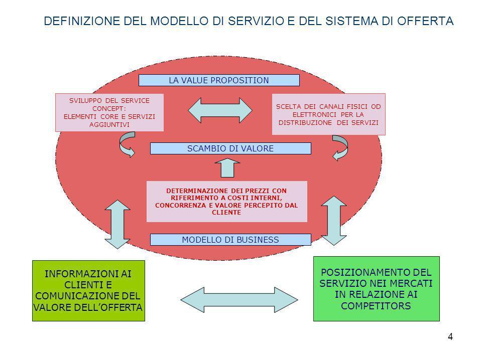 5 LARTICOLAZIONE DEI SERVIZI IL SERVIZIO CENTRALE NEL CORE PRODUCT SERVICE SI TROVA IL BENEFICIO CENTRALE IN GRADO DI SODDISFARE IL BISOGNO PRINCIPALE DEL CLIENTE.