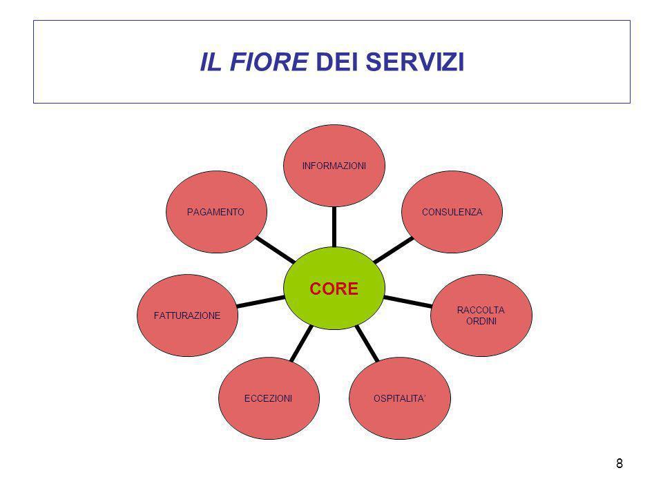 9 LARTICOLAZIONE DEI SERVIZI FACILITAZIONI INFORMAZIONI -INDICAZIONI PER RAGGIUNGERE IL LUOGO DI EROGAZIONE DEL SERVIZIO (ES.
