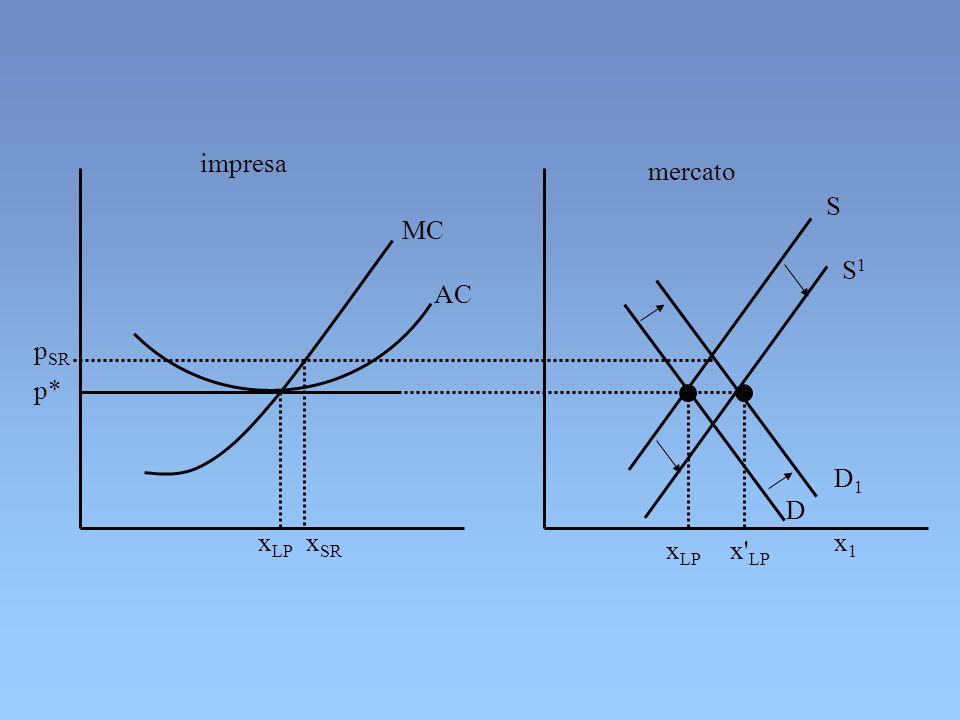 impresa mercato MC AC p SR x SR x1x1 p* x LP x' LP x LP S S1S1 D D1D1