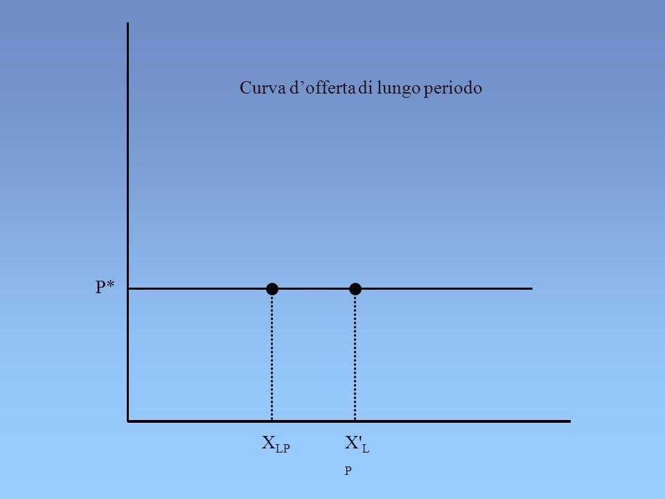 Curva dofferta di lungo periodo P* X LP X' L P