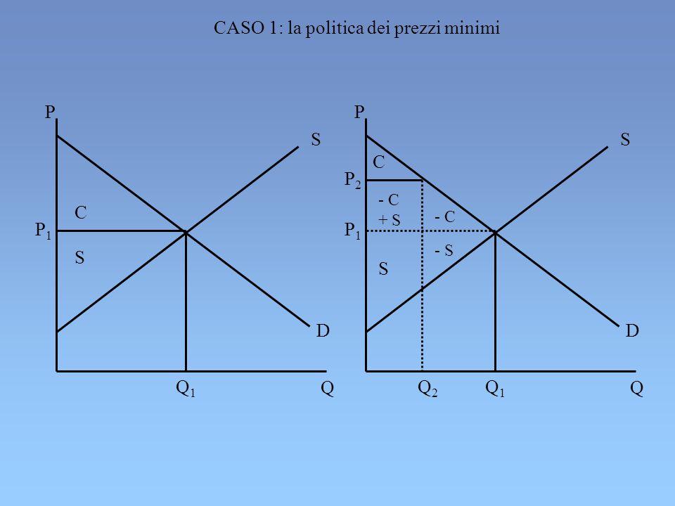 P1P1 Q1Q1 C S P Q S D P1P1 Q1Q1 C S P Q S D P2P2 - C + S - C - S Q2Q2 CASO 1: la politica dei prezzi minimi