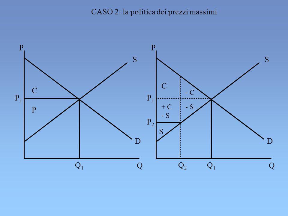 P1P1 Q1Q1 C P P Q S D P1P1 Q1Q1 C S P Q S D P2P2 + C - S - C - S Q2Q2 CASO 2: la politica dei prezzi massimi