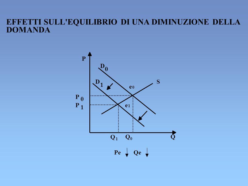 EFFETTI SULL'EQUILIBRIO DI UNA DIMINUZIONE DELLA DOMANDA P D 0 D 1 S e 0 P 0 P 1 e 1 Q 1 Q 0 Q Pe Qe