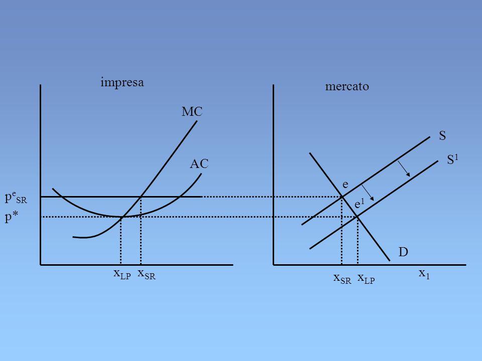 impresa mercato MC AC p e SR x SR x1x1 p* x LP e e1e1 S S1S1 D x SR