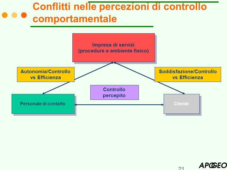 21 Conflitti nelle percezioni di controllo comportamentale Impresa di servizi (procedure e ambiente fisico) Impresa di servizi (procedure e ambiente f