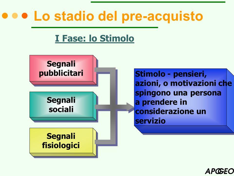 Lo stadio del pre-acquisto II Fase: lidentificazione del bisogno mancanza (bisogno) desiderio insoddisfatto