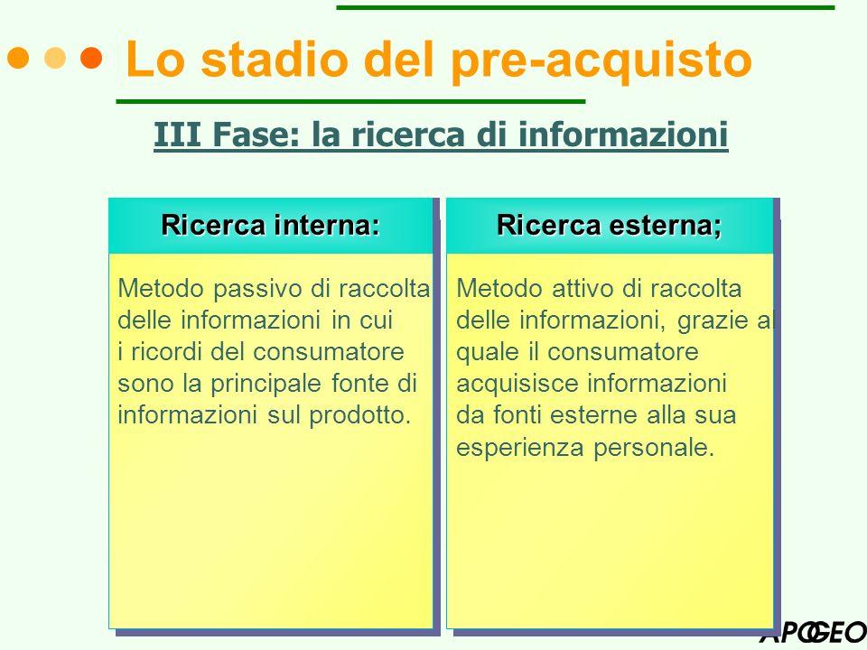 Lo stadio del pre-acquisto III Fase: la ricerca di informazioni Ricerca interna: Ricerca esterna; Metodo passivo di raccolta delle informazioni in cui