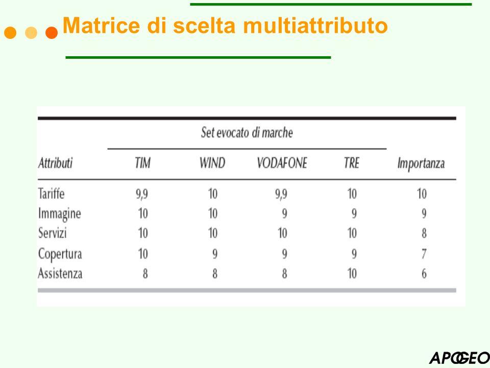 I L MODELLO DI CONFERMA DELLE ASPETTATIVE È IL MODELLO PIÙ SEMPLICE E PIÙ EFFICACE.