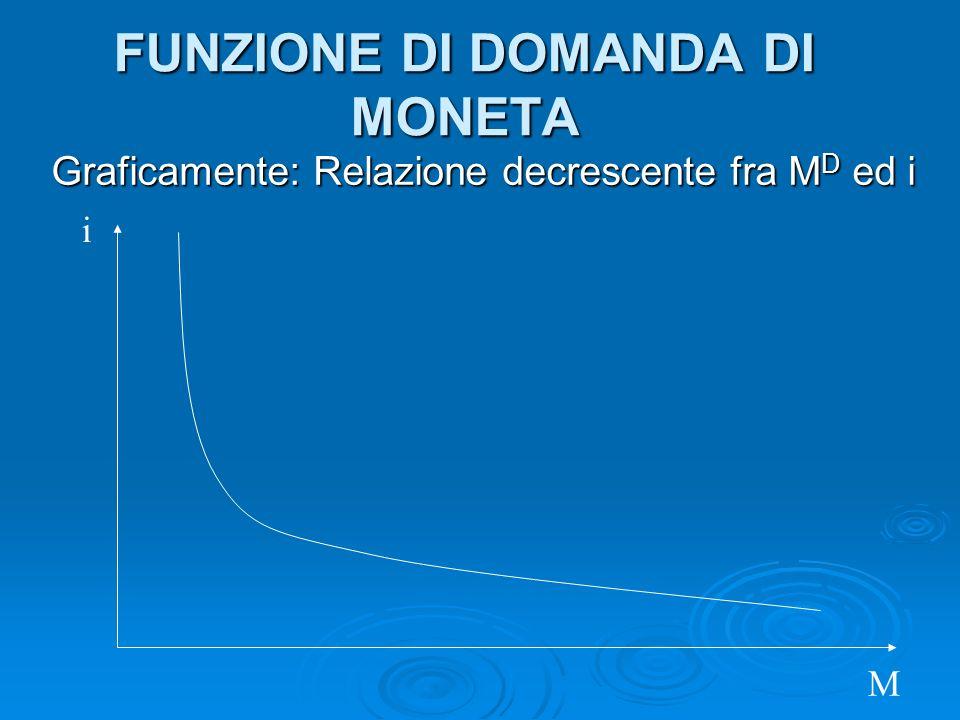 Graficamente: Relazione decrescente fra M D ed i FUNZIONE DI DOMANDA DI MONETA i M