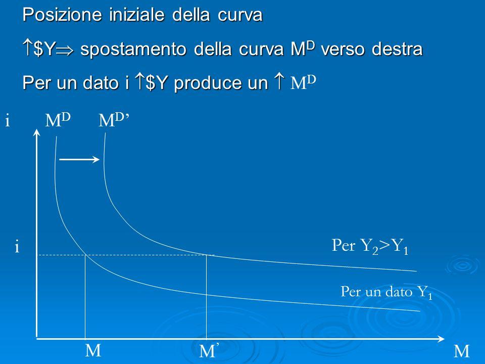 i M M D MDMD Posizione iniziale della curva $Y spostamento della curva M D verso destra $Y spostamento della curva M D verso destra Per un dato i $Y produce un Per un dato i $Y produce un M D i Per un dato Y 1 Per Y 2 >Y 1 M M