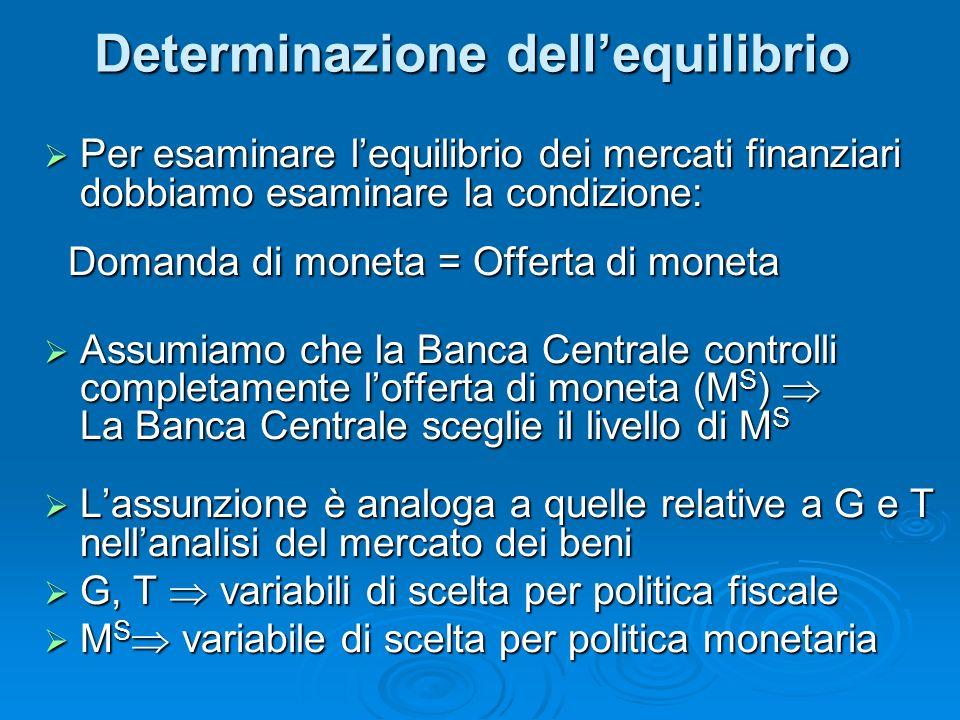 Determinazione dellequilibrio Per esaminare lequilibrio dei mercati finanziari dobbiamo esaminare la condizione: Per esaminare lequilibrio dei mercati finanziari dobbiamo esaminare la condizione: Domanda di moneta = Offerta di moneta Domanda di moneta = Offerta di moneta Assumiamo che la Banca Centrale controlli completamente lofferta di moneta (M S ) La Banca Centrale sceglie il livello di M S Assumiamo che la Banca Centrale controlli completamente lofferta di moneta (M S ) La Banca Centrale sceglie il livello di M S Lassunzione è analoga a quelle relative a G e T nellanalisi del mercato dei beni Lassunzione è analoga a quelle relative a G e T nellanalisi del mercato dei beni G, T variabili di scelta per politica fiscale G, T variabili di scelta per politica fiscale M S variabile di scelta per politica monetaria M S variabile di scelta per politica monetaria