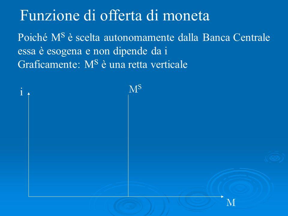 Poiché M S è scelta autonomamente dalla Banca Centrale essa è esogena e non dipende da i Graficamente: M S è una retta verticale Funzione di offerta di moneta i MSMS M