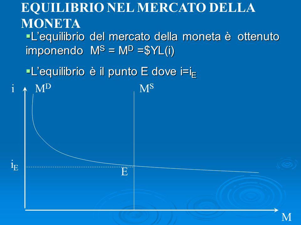 i M MDMD Lequilibrio del mercato della moneta è ottenuto imponendo M S = M D =$YL(i) Lequilibrio del mercato della moneta è ottenuto imponendo M S = M D =$YL(i) Lequilibrio è il punto E dove i=i E Lequilibrio è il punto E dove i=i E MSMS iEiE E EQUILIBRIO NEL MERCATO DELLA MONETA