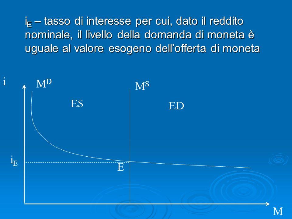 i M MDMD i E – tasso di interesse per cui, dato il reddito nominale, il livello della domanda di moneta è uguale al valore esogeno dellofferta di moneta MSMS iEiE E ES ED