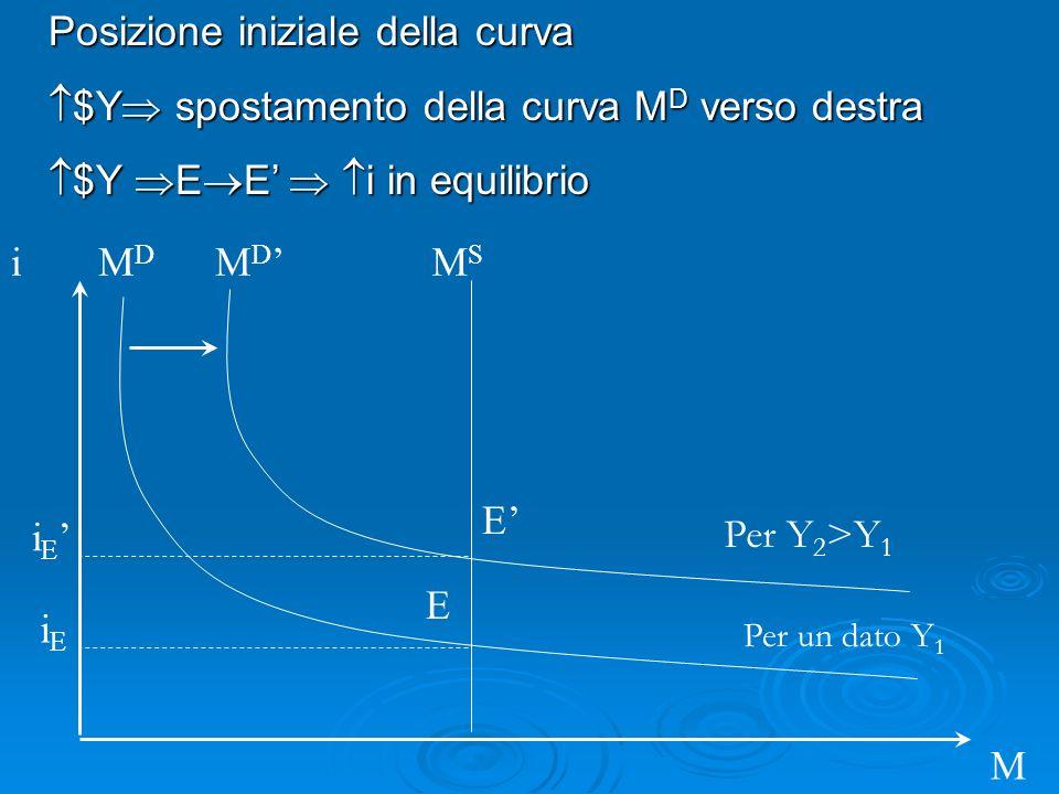 i M M D MDMD Posizione iniziale della curva $Y spostamento della curva M D verso destra $Y spostamento della curva M D verso destra $Y E E i in equilibrio $Y E E i in equilibrio MSMS iEiE i E E E Per un dato Y 1 Per Y 2 >Y 1
