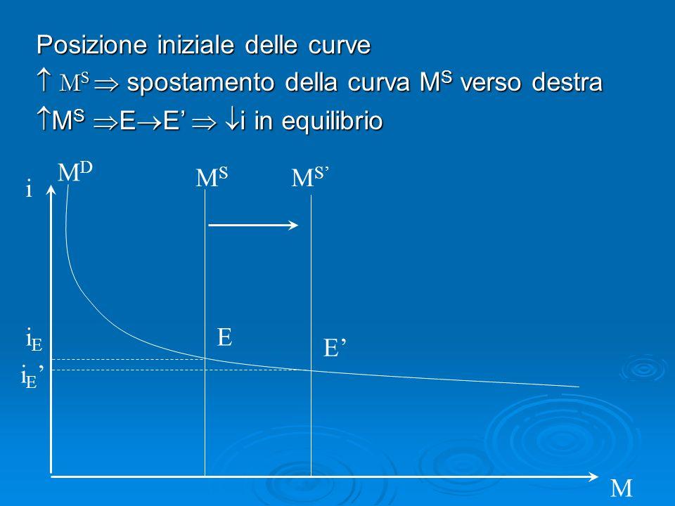 i M MDMD MSMS iEiE i E E E MSMS Posizione iniziale delle curve M S spostamento della curva M S verso destra M S spostamento della curva M S verso dest