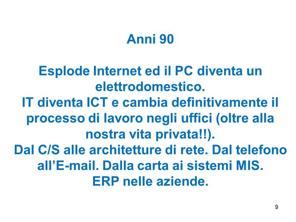 9 Anni 90 Esplode Internet ed il PC diventa un elettrodomestico. IT diventa ICT e cambia definitivamente il processo di lavoro negli uffici (oltre all