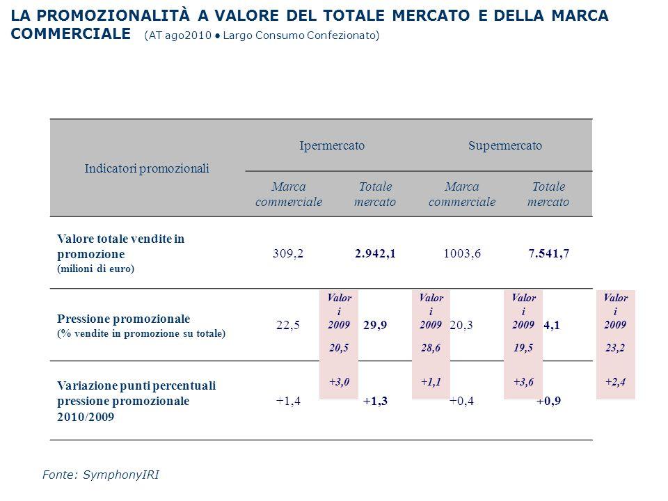 Indicatori promozionali IpermercatoSupermercato Marca commerciale Totale mercato Marca commerciale Totale mercato Valore totale vendite in promozione
