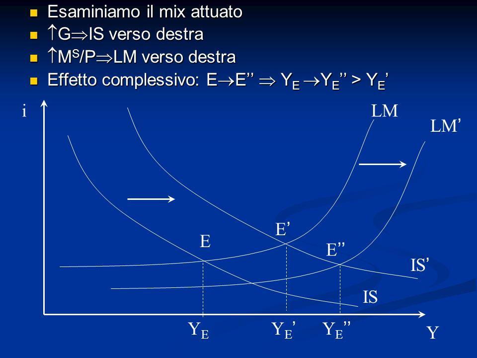 Esaminiamo il mix attuato Esaminiamo il mix attuato G IS verso destra G IS verso destra M S /P LM verso destra M S /P LM verso destra Effetto compless
