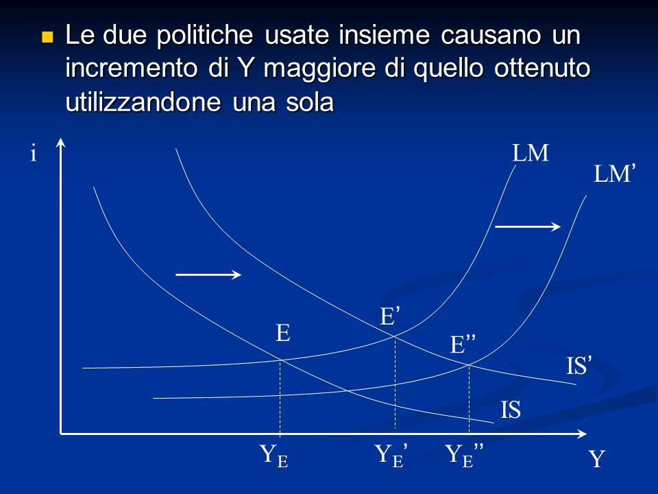 Le due politiche usate insieme causano un incremento di Y maggiore di quello ottenuto utilizzandone una sola Le due politiche usate insieme causano un