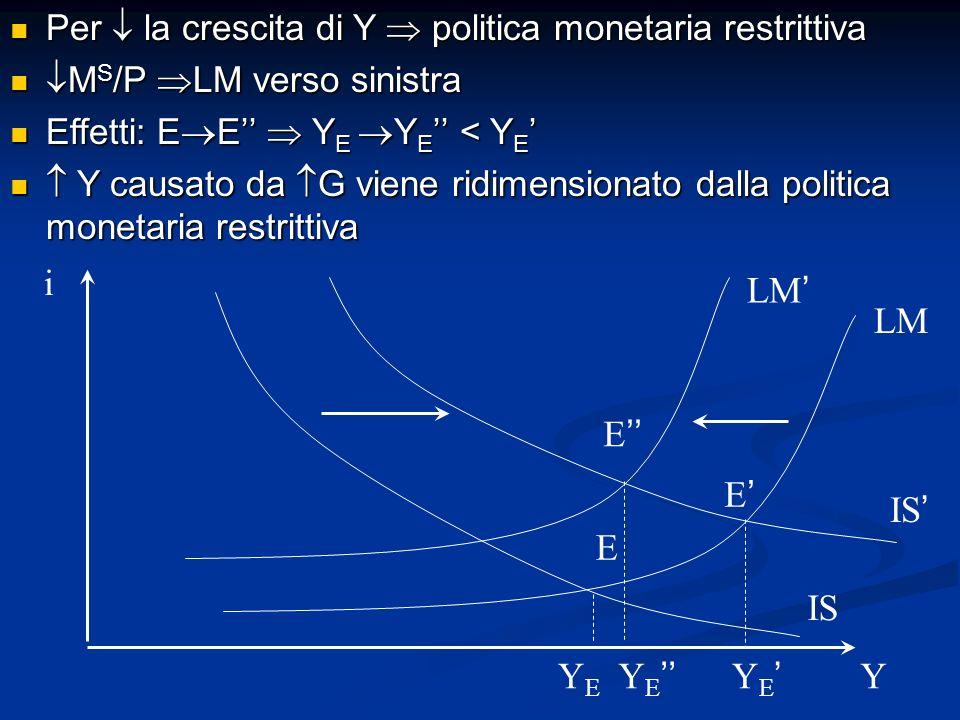 i Y IS LM YEYE Y E LM E E E Per la crescita di Y politica monetaria restrittiva Per la crescita di Y politica monetaria restrittiva M S /P LM verso si