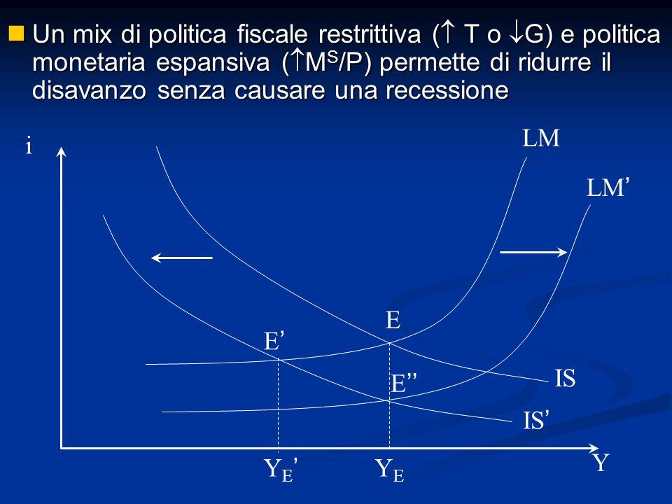 Un mix di politica fiscale restrittiva ( T o G) e politica monetaria espansiva ( M S /P) permette di ridurre il disavanzo senza causare una recessione