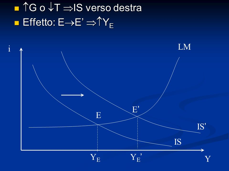 G o T IS verso destra G o T IS verso destra Effetto: E E Y E Effetto: E E Y E i Y IS LM YEYE Y E E E