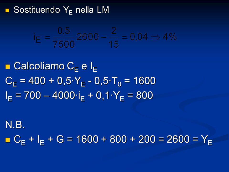 Sostituendo Y E nella LM Sostituendo Y E nella LM Calcoliamo C E e I E Calcoliamo C E e I E C E = 400 + 0,5Y E - 0,5T 0 = 1600 I E = 700 – 4000i E + 0