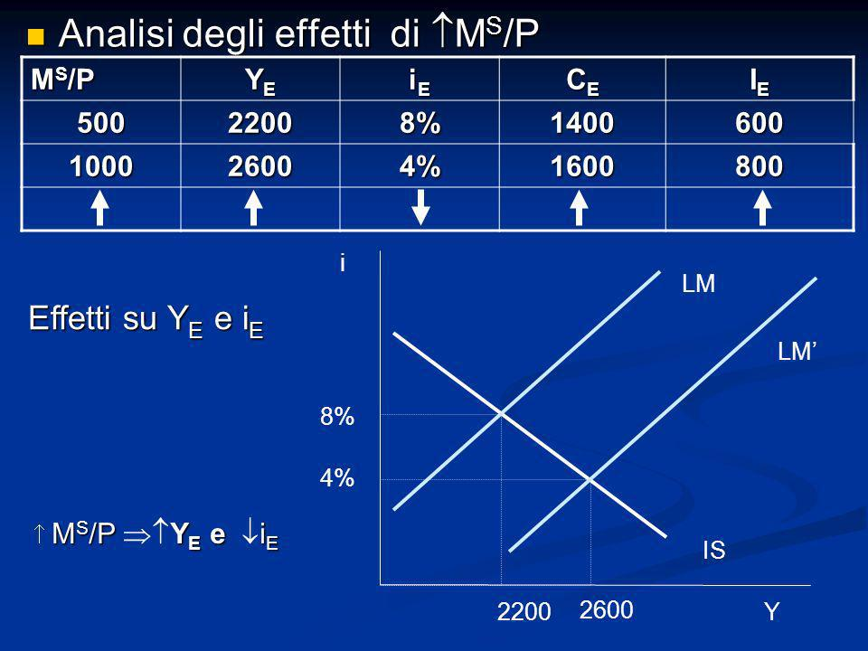 Analisi degli effetti di M S /P Analisi degli effetti di M S /P M S /P YEYEYEYE iEiEiEiE CECECECE IEIEIEIE 50022008%1400600 100026004%1600800 Effetti