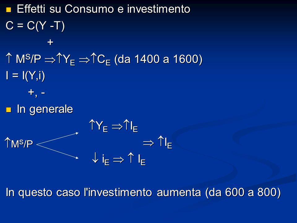 Effetti su Consumo e investimento Effetti su Consumo e investimento C = C(Y -T) + M S /P Y E C E (da 1400 a 1600) M S /P Y E C E (da 1400 a 1600) I =