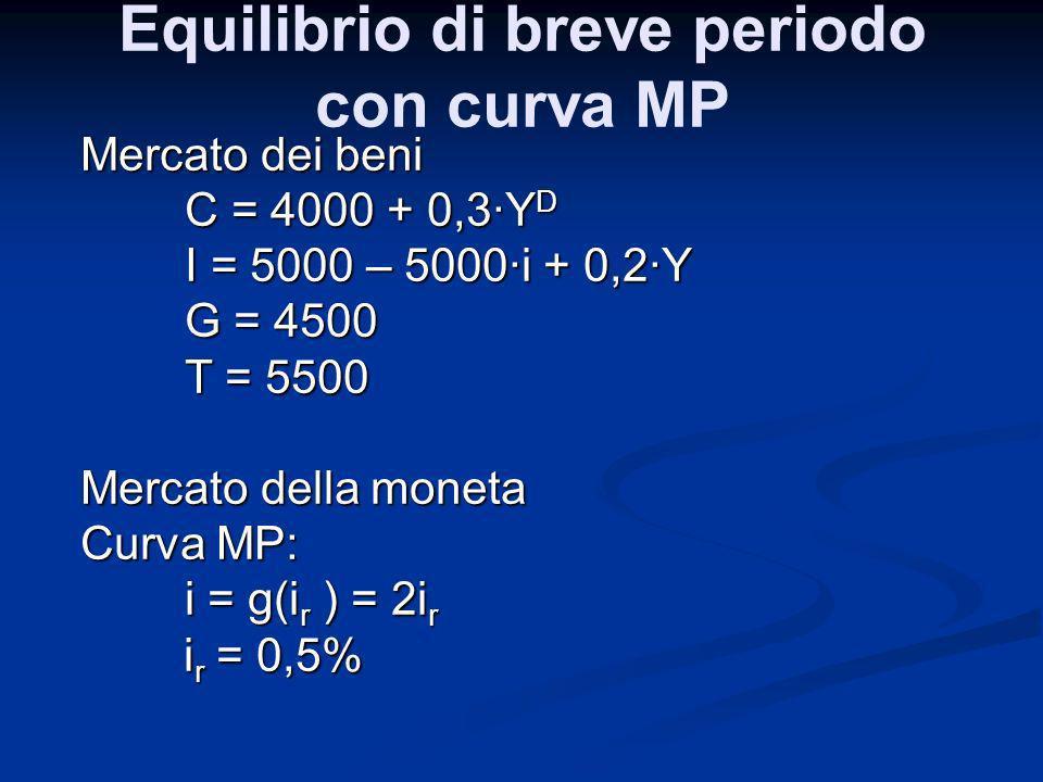 Mercato dei beni C = 4000 + 0,3Y D I = 5000 – 5000i + 0,2Y G = 4500 T = 5500 Mercato della moneta Curva MP: i = g(i r ) = 2i r i r = 0,5% i r = 0,5% E